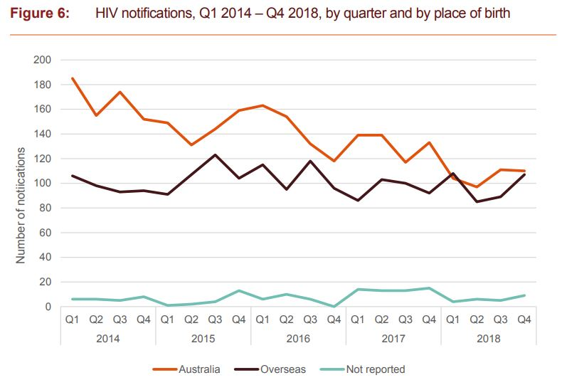 HIV notifications, Q1 2014 – Q4 2018, by quarter and by place of birth (Source: National HIV Quarterly Report - Kirby Institute)